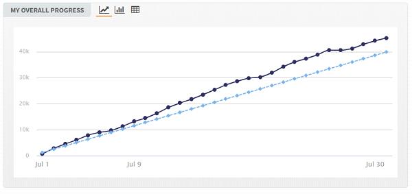 Gráfico de la página web del nanowrimo que muestra una línea azul clarito de por donde tengo que ir para conseguir el objetivo de palabras y luego una azul oscura que es la real que estoy consiguiendo, en la imagen se ve que he ido por encima casi todo el mes.