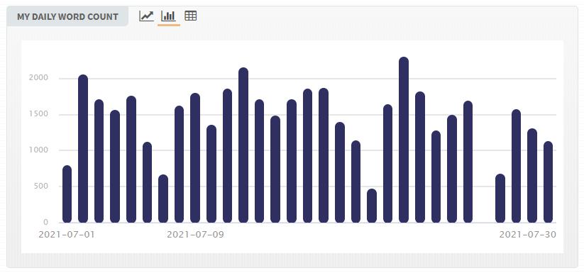 Gráfico de la página web del nanowrimo que muestra barras que van desde 0 a por encima de 2000 según el número de palabras escritas cada día del mes, solo hay un día sin barra y las demás están por regla general entre las 1000 y 1500 palabras diarias.